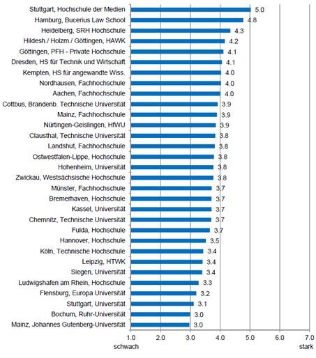 """Die HdM belegt im GUESSS Survey 2016 unter 39 deutschen Hochschulen den ersten Platz in der Disziplin """"unternehmerisches Klima"""". Illustration: GUESSS"""